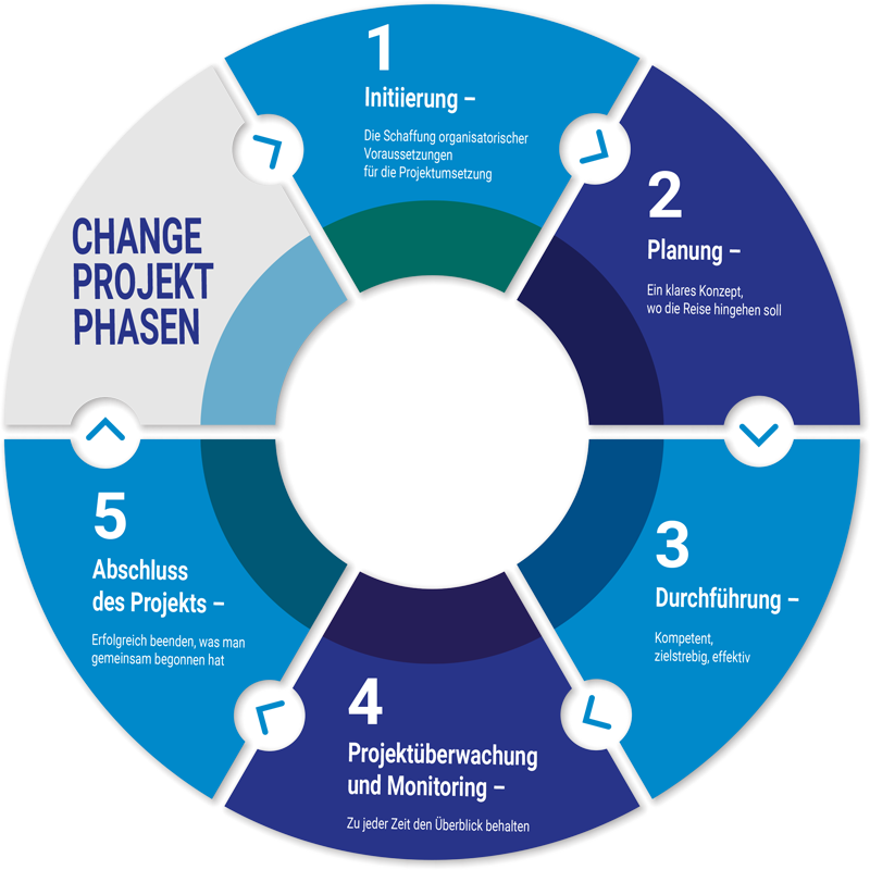 6 Phasen des Change Managements