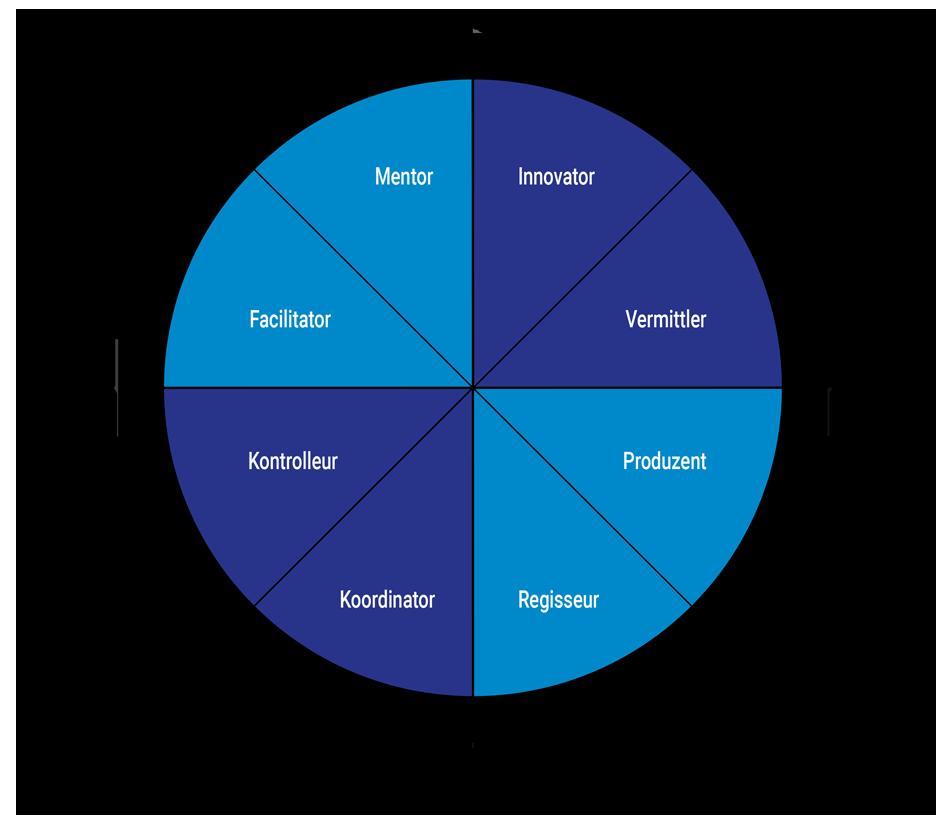 EVOSULT_Blog_Rollen-einer-Fuehrungskraft
