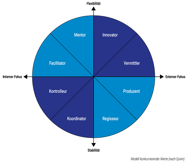 EVOSULT_Blog_Rollen-einer-Fuehrungskraft_Medium